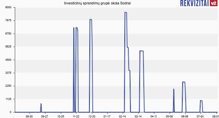 Investicinių sprendimų grupė skola Sodrai