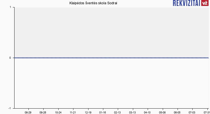 Klaipėdos šventės skola Sodrai