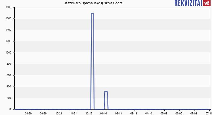 Kazimiero Sparnausko IĮ skola Sodrai