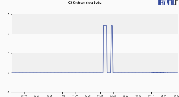 KG Knutsson skola Sodrai