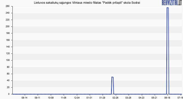 """Lietuvos sakaliukų sąjungos Vilniaus miesto filialas """"Padėk pritapti"""" skola Sodrai"""