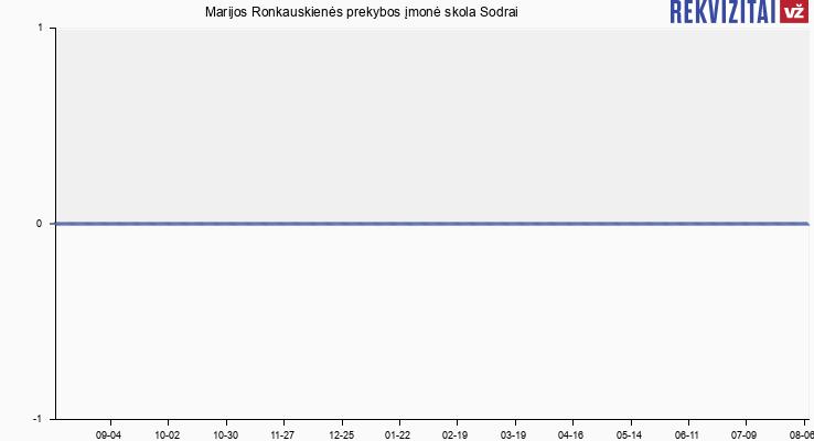 Marijos Ronkauskienės prekybos įmonė skola Sodrai