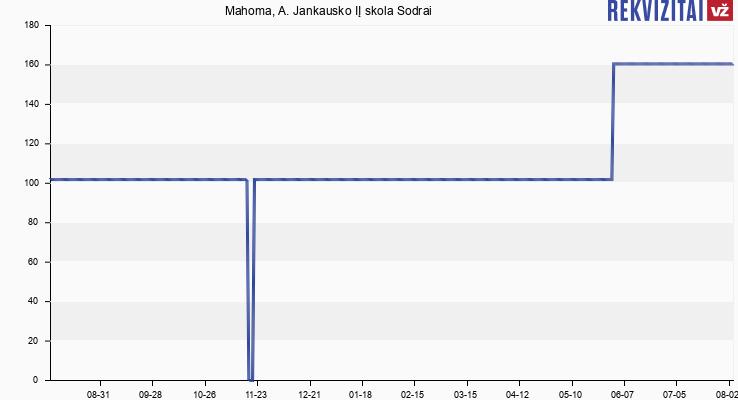 Mahoma, A. Jankausko IĮ skola Sodrai