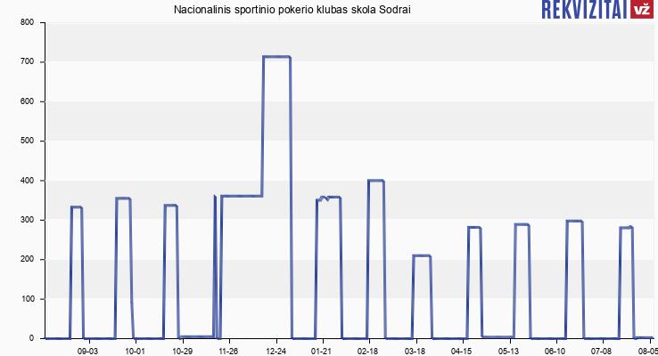 Nacionalinis sportinio pokerio klubas skola Sodrai