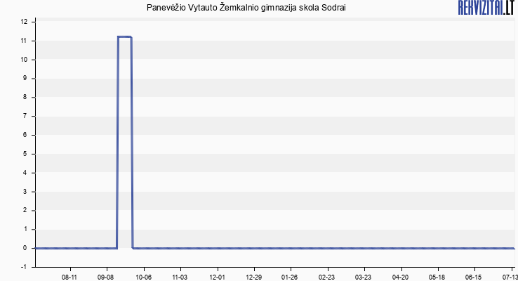 Panevėžio Vytauto Žemkalnio gimnazija skola Sodrai