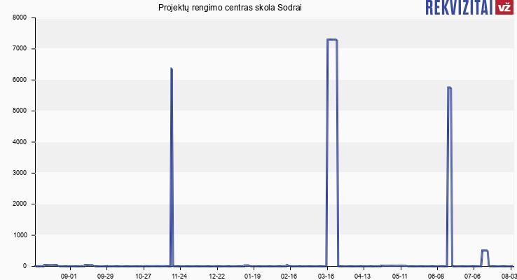 Projektų rengimo centras skola Sodrai