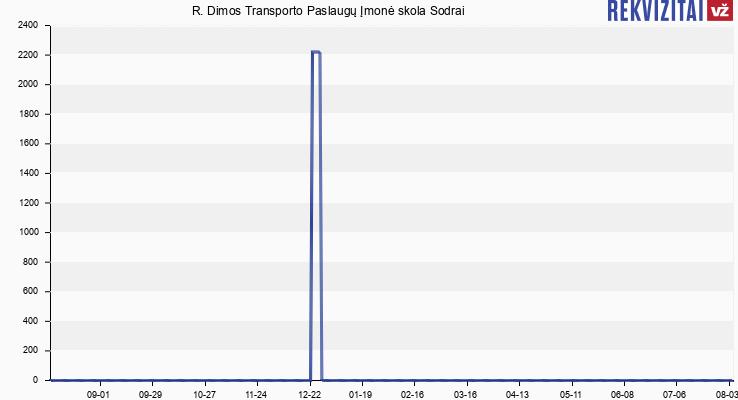 R. Dimos Transporto Paslaugų Įmonė skola Sodrai
