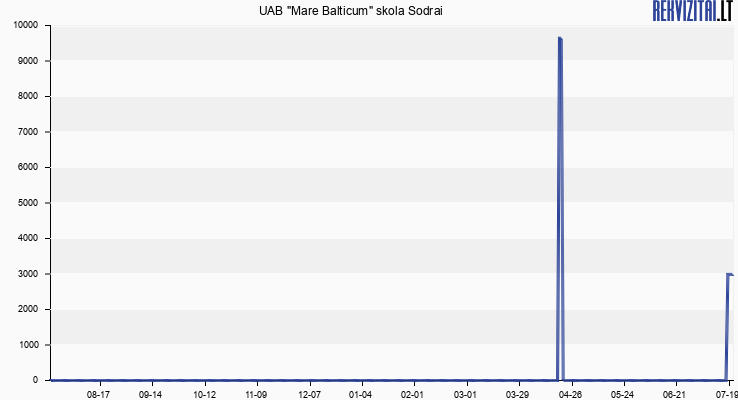 "UAB ""Mare Balticum"" skola Sodrai"