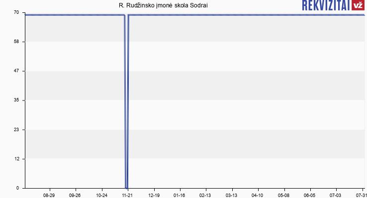 Romo Rudžinsko įmonė skola Sodrai