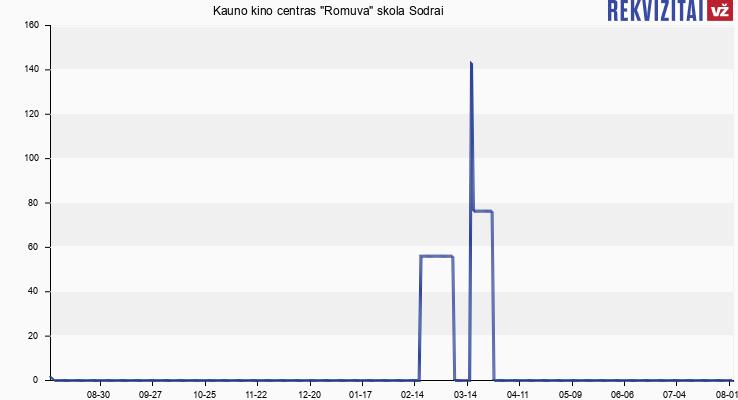 "Kauno kino centras ""Romuva"" skola Sodrai"