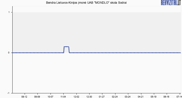 """Bendra Lietuvos - Kinijos UAB """"MONDLO"""" skola Sodrai"""