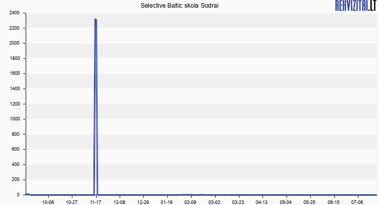 Selective Baltic skola Sodrai