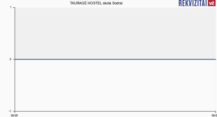 TAURAGĖ HOSTEL skola Sodrai