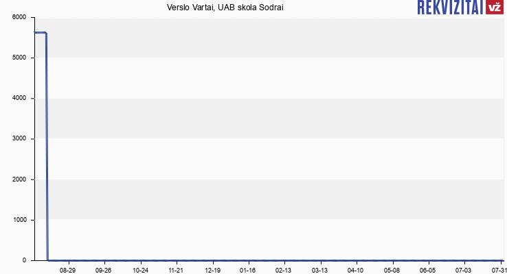 Verslo Vartai, UAB skola Sodrai