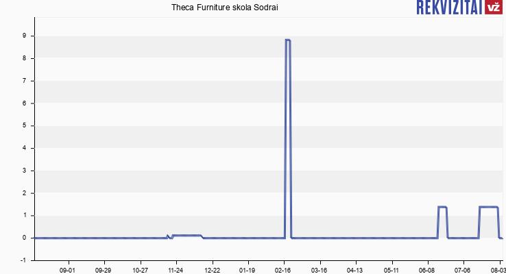 Theca Furniture skola Sodrai