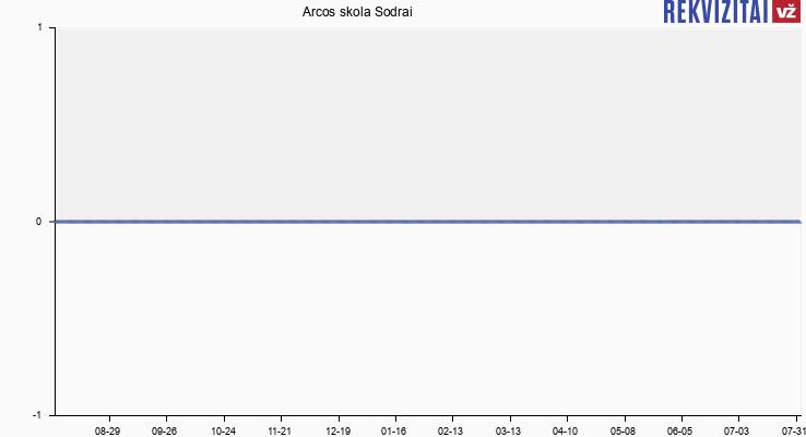 """UAB """"Arcos"""" skola Sodrai"""