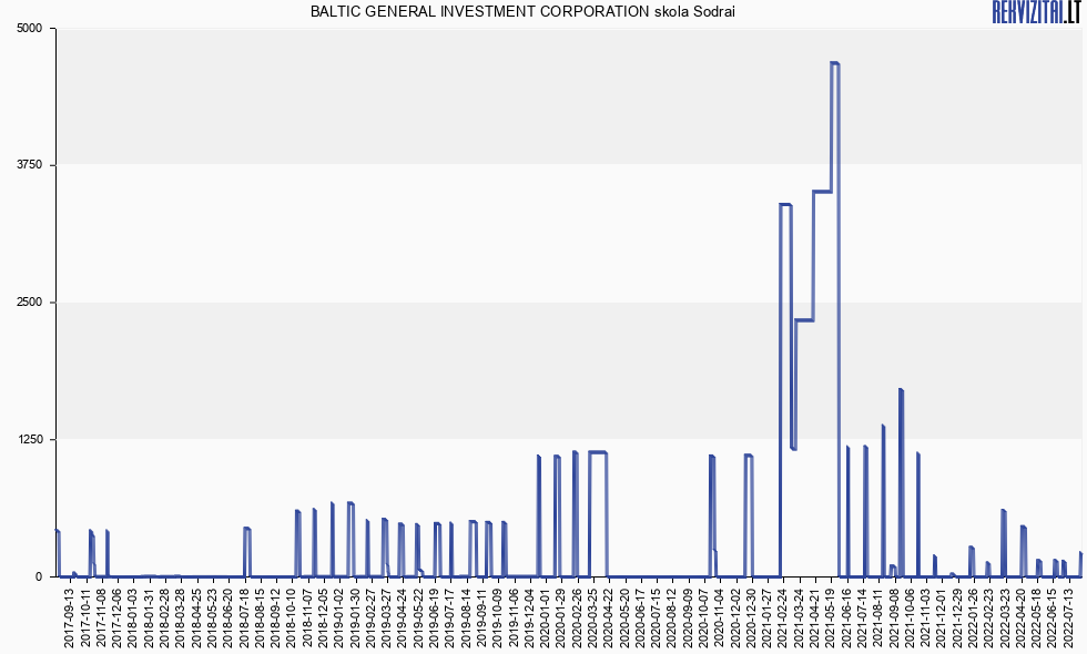 Baltic general investment corporation forex and commodities