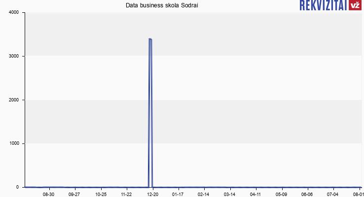 "UAB ""Data Business"" skola Sodrai"