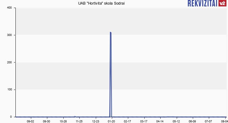 """UAB """"Hortivita"""" skola Sodrai"""