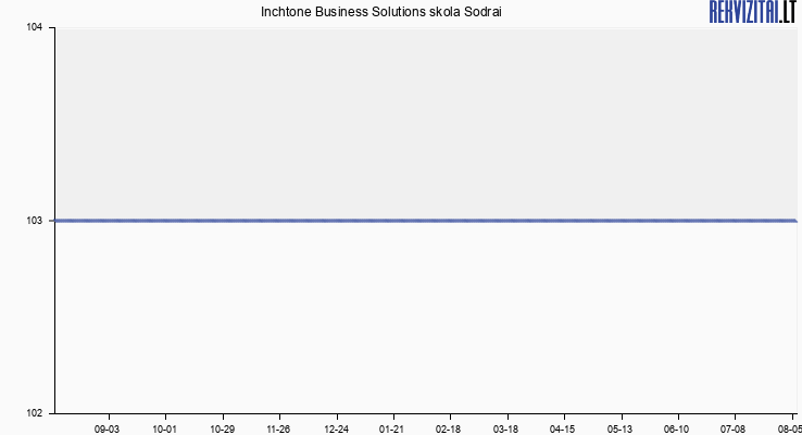 Inchtone Business Solutions skola Sodrai