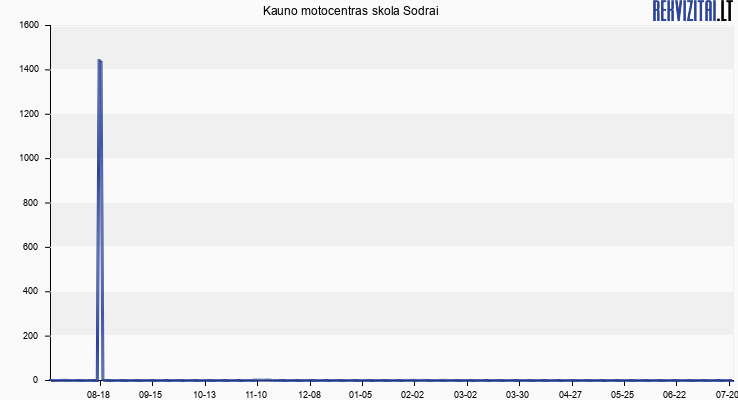 Kauno motocentras skola Sodrai