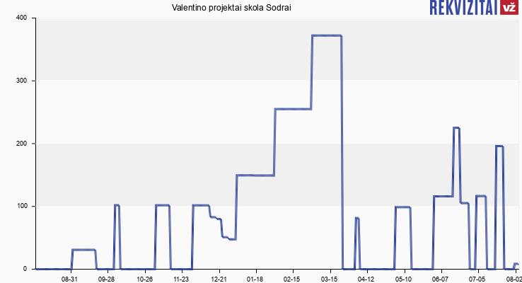Valentino projektai skola Sodrai