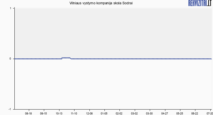 Vilniaus vystymo kompanija skola Sodrai