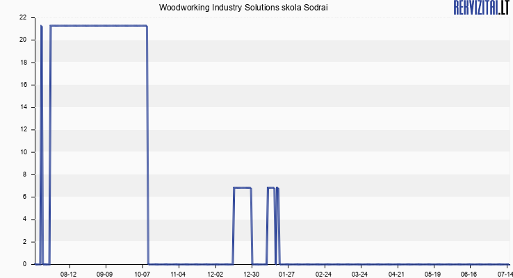 Woodworking Industry Solutions skola Sodrai