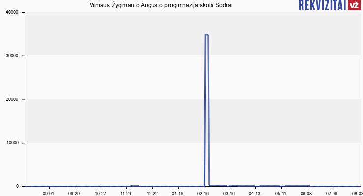 Vilniaus Žygimanto Augusto pagrindinė mokykla skola Sodrai