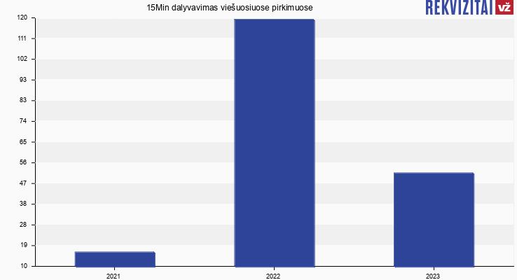 15Min, UAB viešieji pirkimai pagal metus