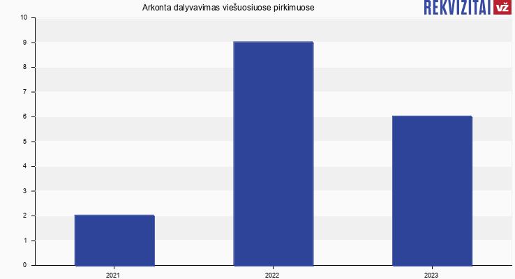 A. Kontenio IĮ viešieji pirkimai pagal metus