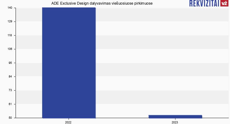 """UAB """"ADE Exclusive Design"""" viešieji pirkimai pagal metus"""