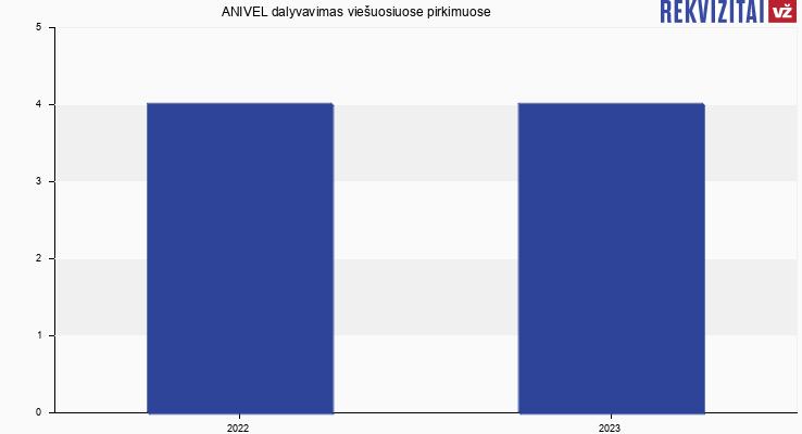 """UAB """"ANIVEL"""" viešieji pirkimai pagal metus"""