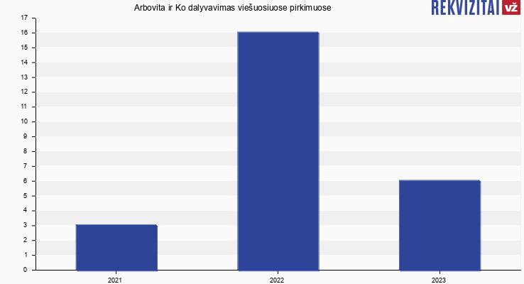 Arbovita ir Ko, UAB viešieji pirkimai pagal metus