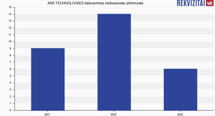 ARX TECHNOLOGIES, UAB viešieji pirkimai pagal metus