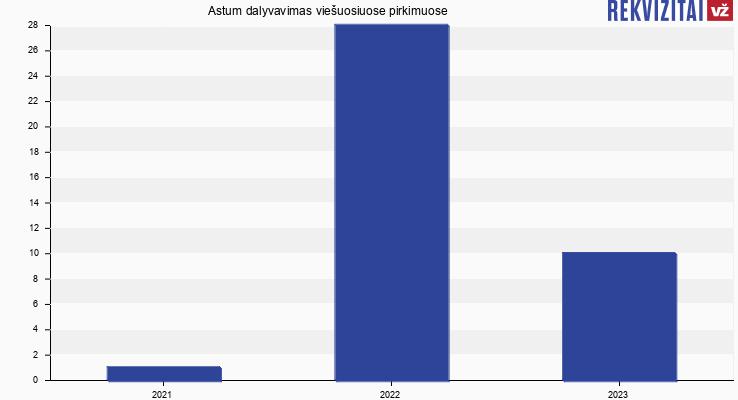 Astum, UAB viešieji pirkimai pagal metus
