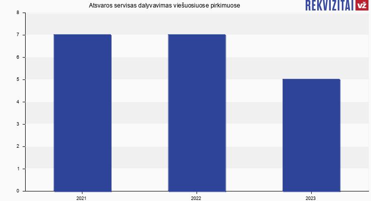 Atsvaros servisas, UAB viešieji pirkimai pagal metus