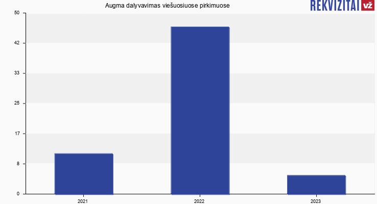 Augma, UAB viešieji pirkimai pagal metus