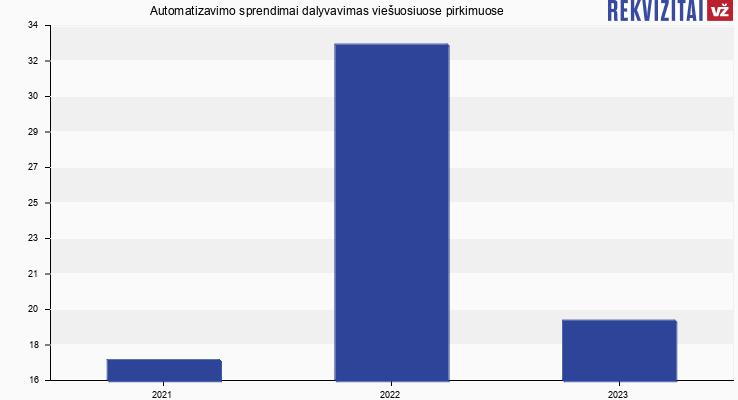 Automatizavimo sprendimai, UAB viešieji pirkimai pagal metus