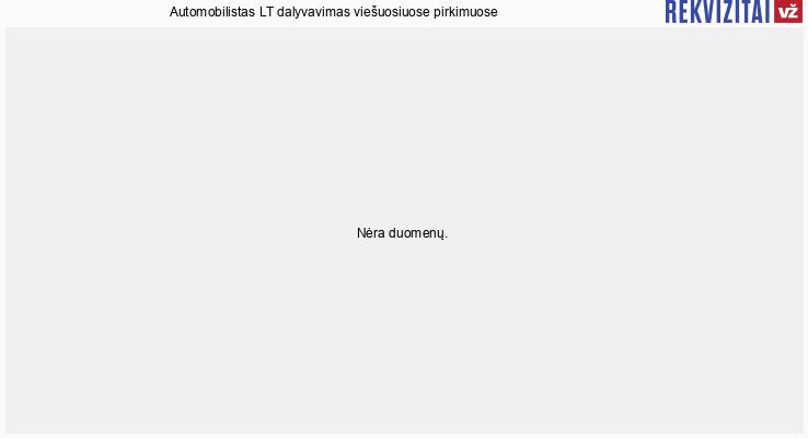 UAB Automobilistas LT viešieji pirkimai pagal metus
