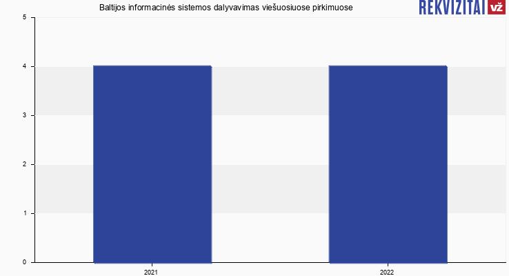 Baltijos informacinės sistemos, UAB viešieji pirkimai pagal metus
