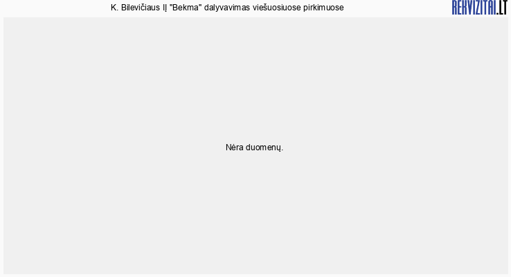 Bekma, K. Bilevičiaus IĮ viešieji pirkimai pagal metus