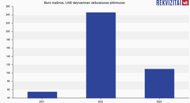 Biuro mašinos, UAB viešieji pirkimai pagal metus