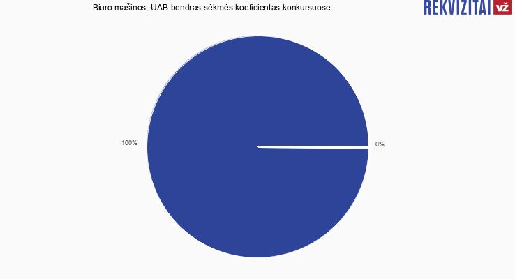 Biuro mašinos, UAB sėkmės koeficientas dalyvaujant konkursuose