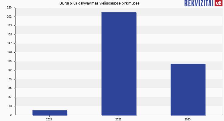 Biurui plius, UAB viešieji pirkimai pagal metus
