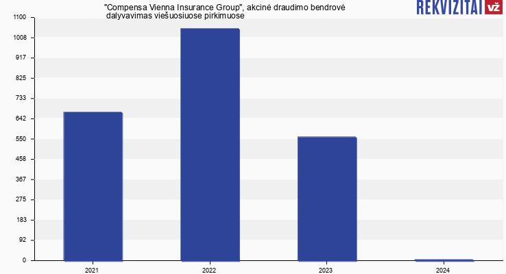 """""""Compensa Vienna Insurance Group"""", akcinė draudimo bendrovė viešieji pirkimai pagal metus"""