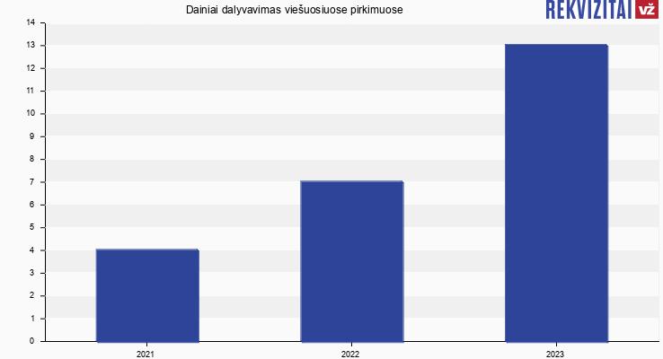 Dainiai, UAB viešieji pirkimai pagal metus