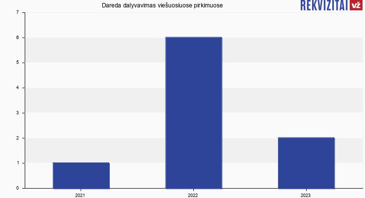 Dareda, UAB viešieji pirkimai pagal metus