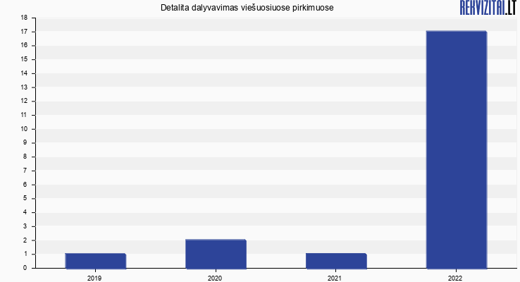 Detalita, UAB viešieji pirkimai pagal metus