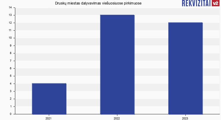 Druskų miestas, UAB viešieji pirkimai pagal metus
